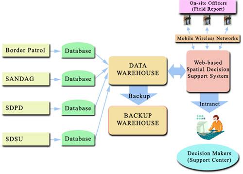 Sistem pendukung keputusan decision support system dss sirami sumber ccuart Image collections